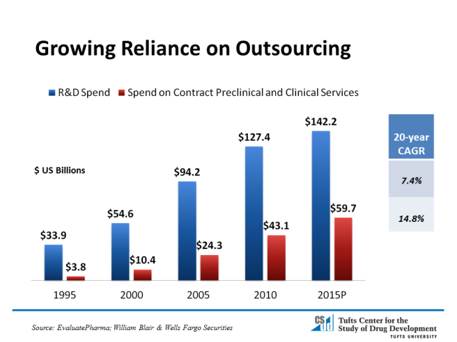 Growing-Reliance-on-Outsourcing