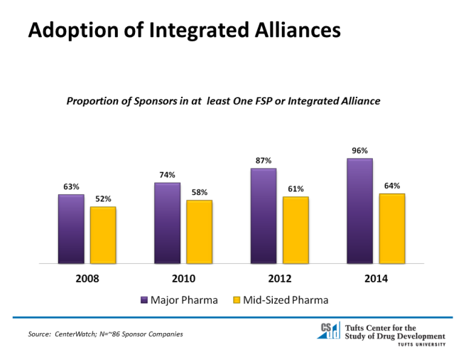 Adoption-of-Integrated-Alliances