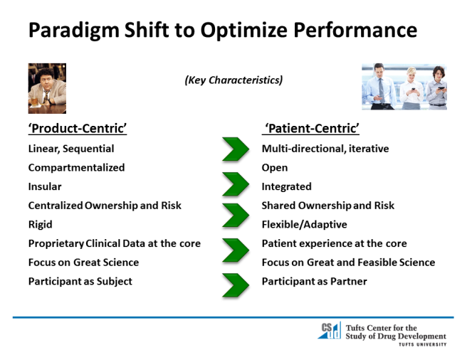 Paradign-Shift-to-Optimize-Performance